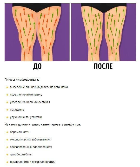 Специальные лимфодренажные упражнения для снижения веса