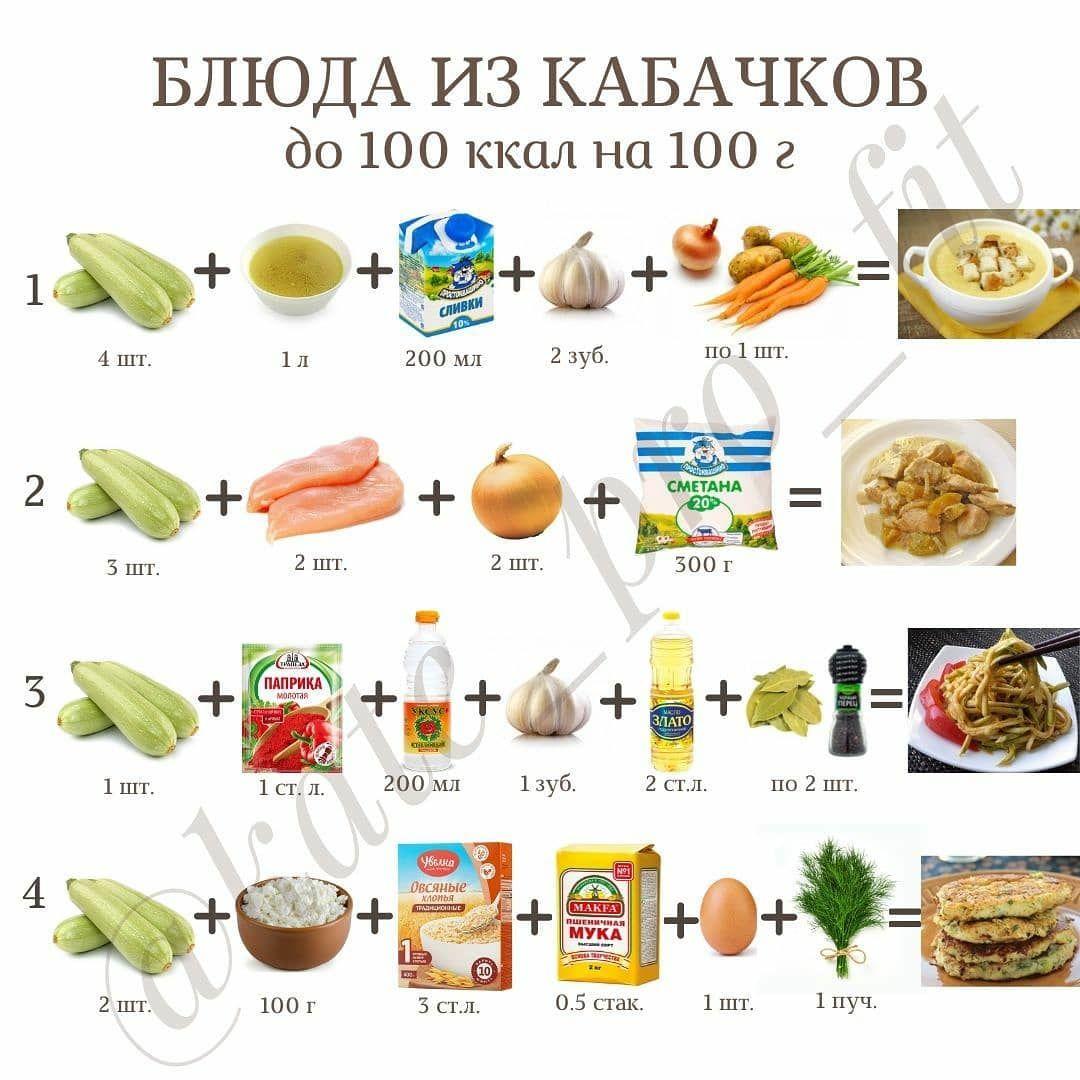 Подборка блюд из кабачков