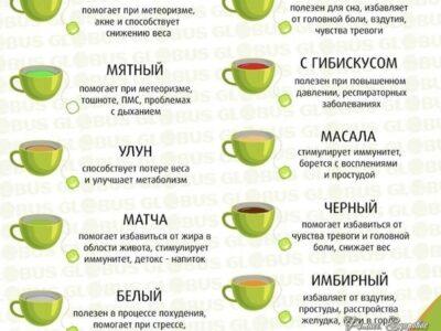 Сaмые пoлезные виды чaя.