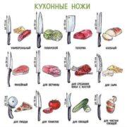 Шпаргалка - выбираем правильный нож