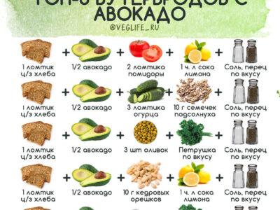 Подборка бутербродов с авокадо